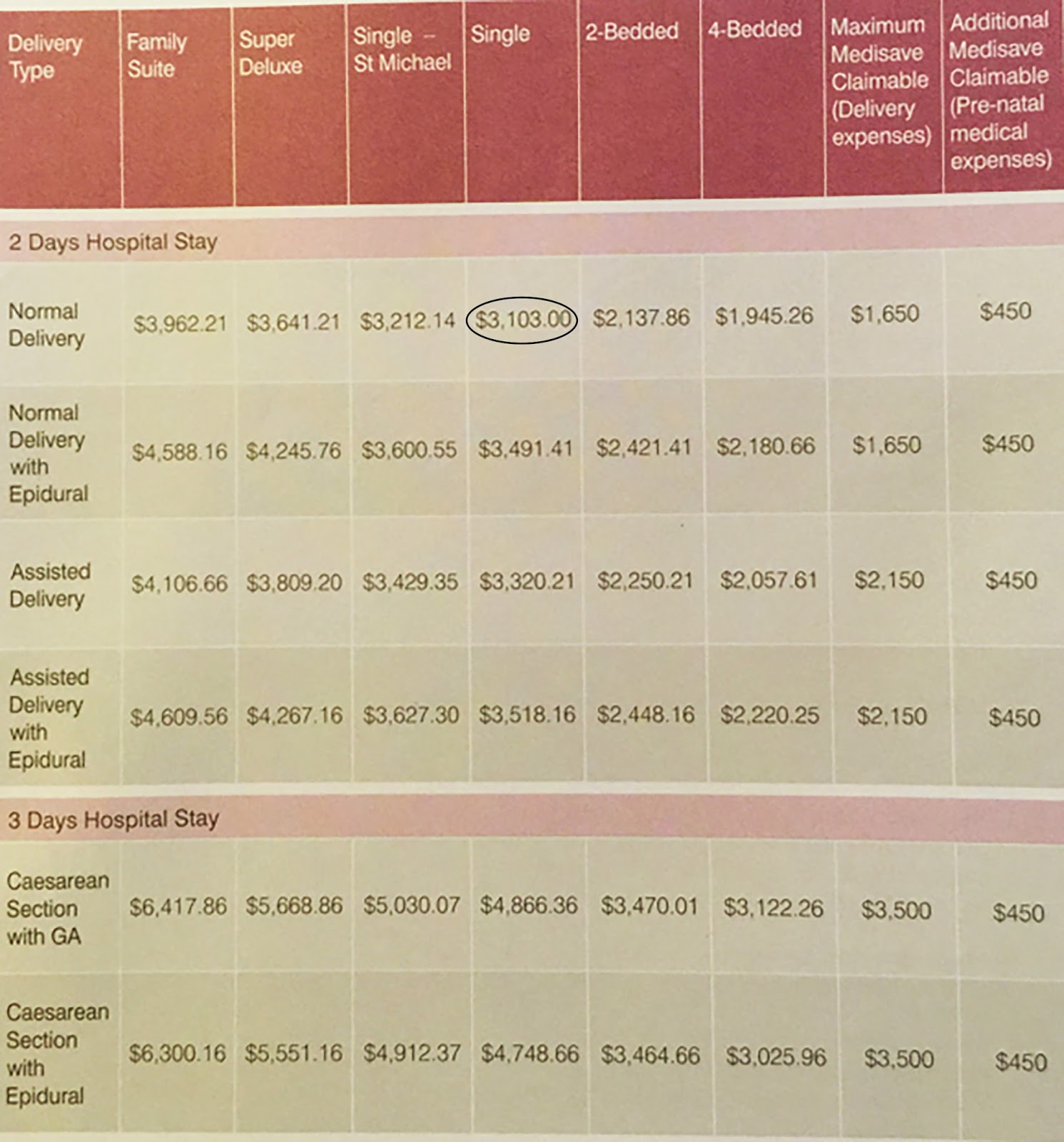 f6ed764bfc9b9 I stayed in a single ward with normal delivery so I had to deposit $3103  (the circled part) as soon as I was admitted to the delivery ward.