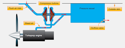 turbine engine aircraft pressurization