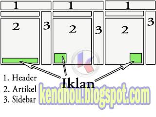 http://kendhou.blogspot.co.id/2018/01/cara-memasang-iklan-di-bawah-postingan.html