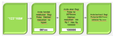 cara transfer pulsa xl ke axis