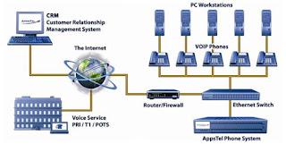 materi teknologi layanan jaringan - VoIP