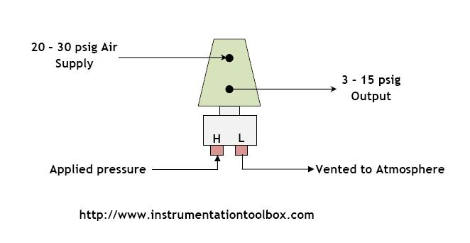 Transmitters Used In Process Instrumentation Learning