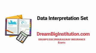 Data Interpretation, DI Questions for Bank Exams - Dream Big Institution