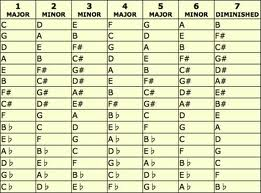 Decide About The Key Then Check Or Learn Which Numbers Belong To Chords