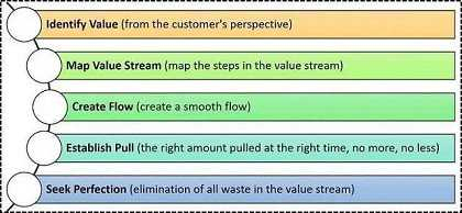 Five Principles of Lean Manufacturing