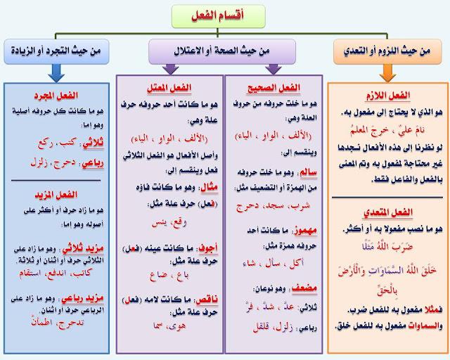 """انفراد.... كل قواعد اللغة العربية لطلاب """"ابتدائي - اعدادي - ثانوي"""" في صورة لوحات مبسطة مع الشرح والتدريبات 25"""
