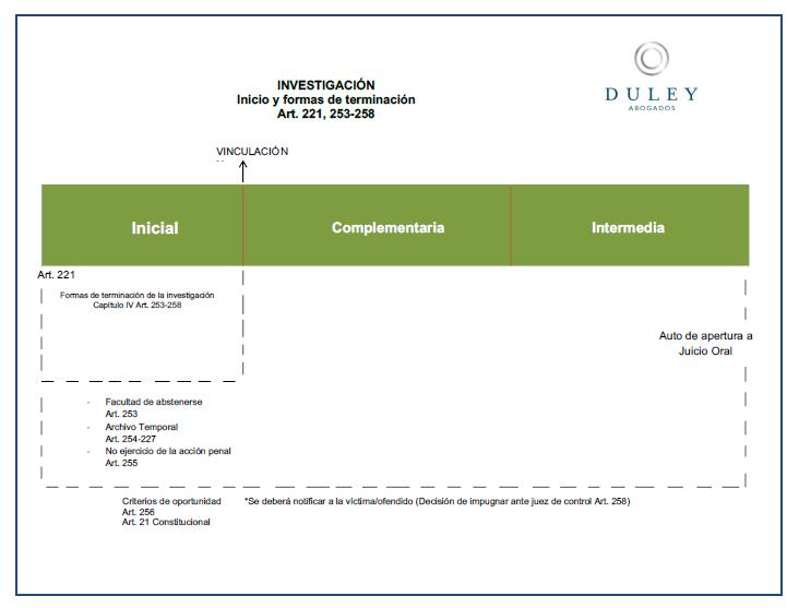 Sistema penal acusatorio diagramas de flujo de cdigo nacional de diagramas de flujo de cdigo nacional de procedimientos penales ccuart Images