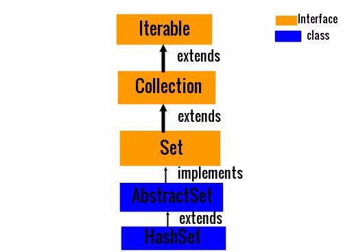 Java HashSet