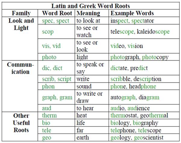Greek And Latin Roots Worksheets Subulussalam – Latin Root Words Worksheet