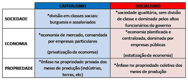 quadro comparativo sobre modos de produção capitalista e socialista