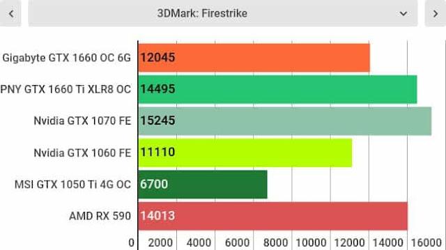 Nvidia Gtx 1660 OC