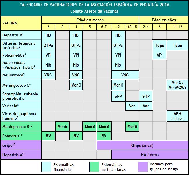 Calendario Vacunal Andalucia 2019.Vacunas De Pago Cuando La Salud Depende Del Dinero La Aventura De