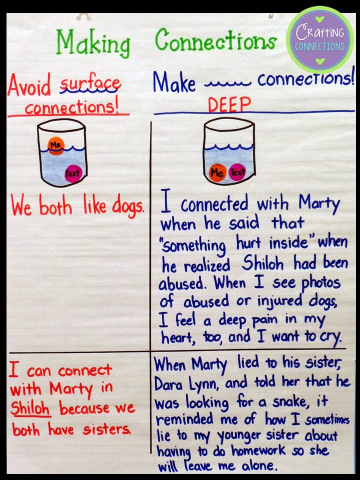 Crafting Connections Anchor Chart Making Deep Connections FREEBIE – Making Connections Worksheets