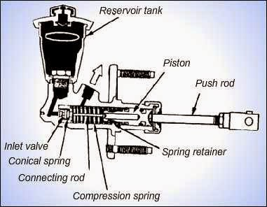Master silinder kopling