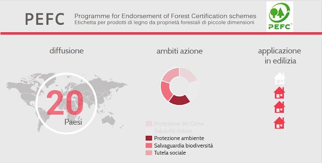 Infografica PEFC by StudioAxS