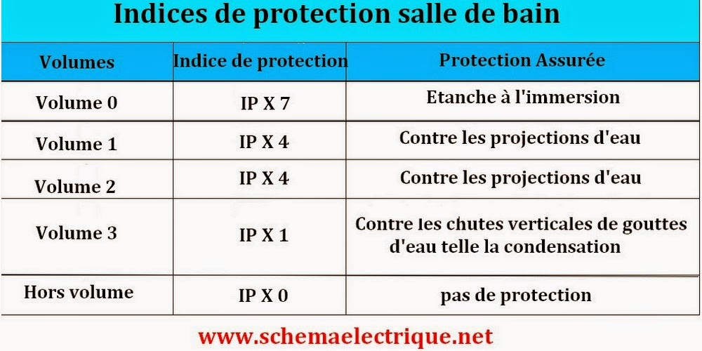Schema electrique branchement cablage for Protection salle de bain