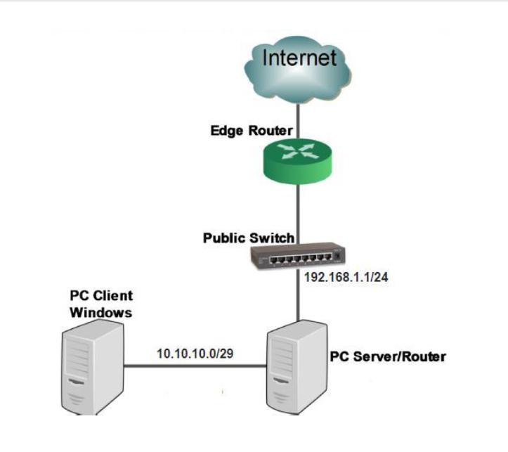 Konfigurasi Debian Server 2 Domain