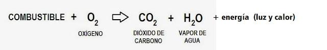 reacción química de un combustible