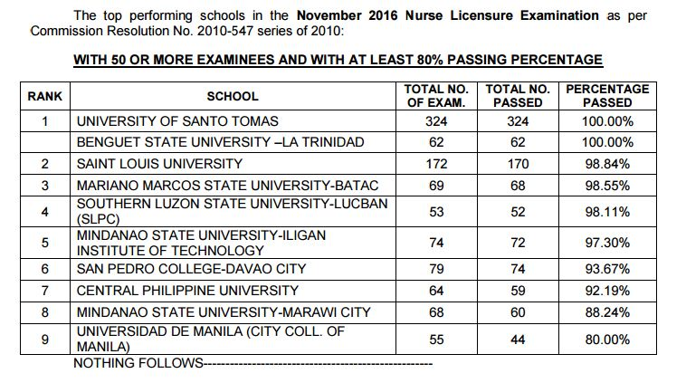 TOP performing schools NLE