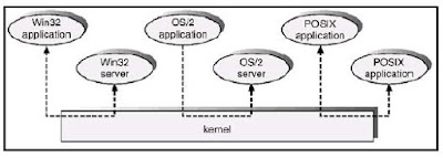 Sistem Client Server