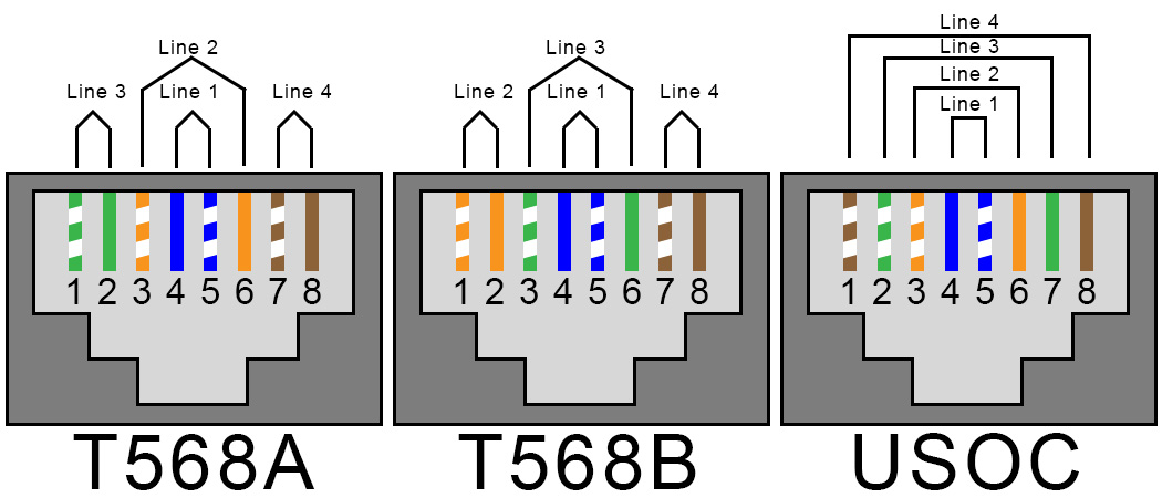 4LineT568A T568B USOC rj11 phone to rj45 jack cat 5e jack diagram at crackthecode.co
