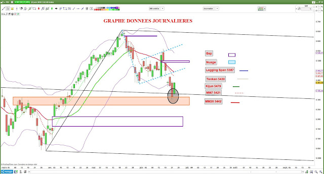 Analyse technique CAC40 [23/06/18] bollinger moyennes mobiles