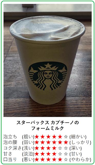 スタバ:カプチーノのフォームミルクの味わい
