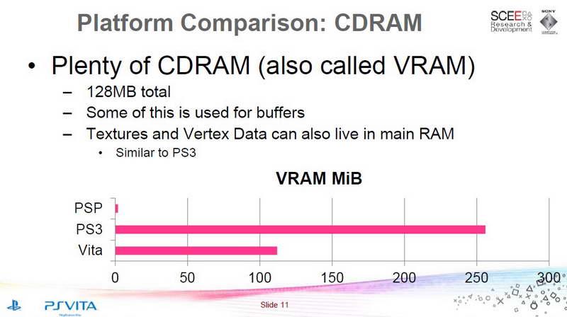 c889441a8 Pre hry má teda PSV čistých 256 hlavnej pamäte a 128 mega grafickej /384  mega pre hry/. PS3 - 256+256 mínus povedzme 64 mega pre OS /cirka 450 mega  pre hry/ ...