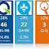 Projections janvier 2017: le PQ en légère baisse