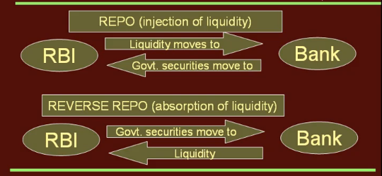 Reserve Ratio Repo Rate