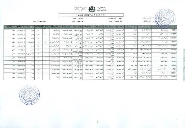 نتائج الحركة المحلية بمديرية سيدي بنور 2017