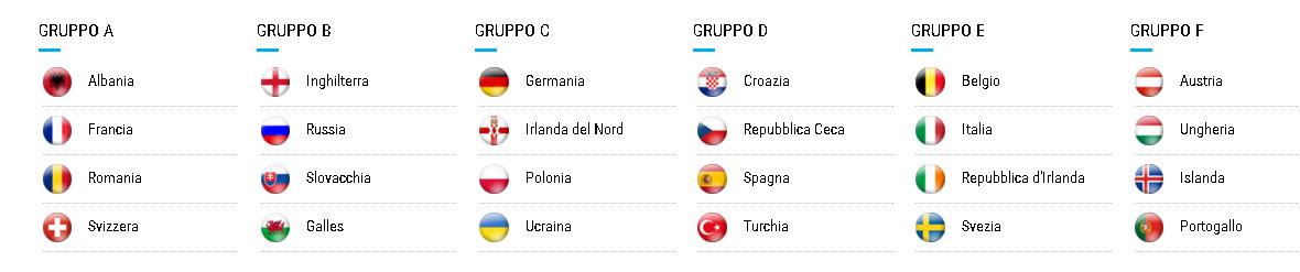 gironi euro 2016