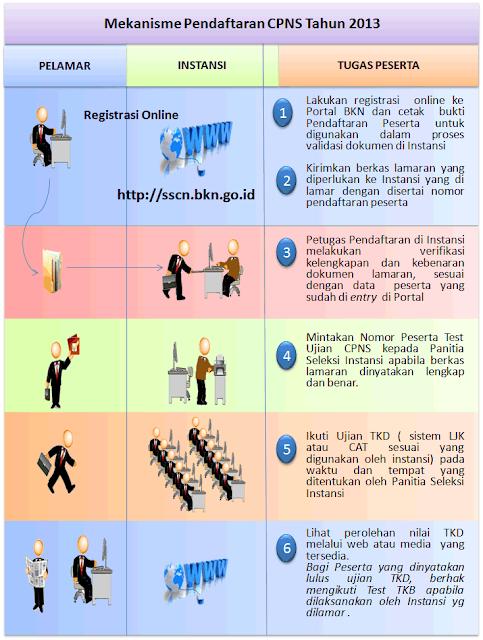 Link Pendaftaran Cpns 2013 Cat Bkn 2016 Pendaftaran Cpns Tahun 2013 Terdiri Dari 1 Melakukan Pendaftaran