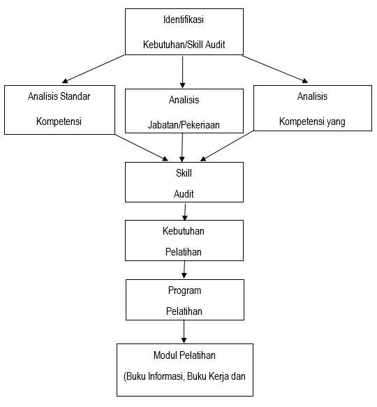 Tujuan, Sasaran, dan Pola Pelatihan Berbasis Kompetensi 2_