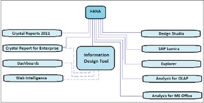 Bi 4.0 Connectivity to Hana Views