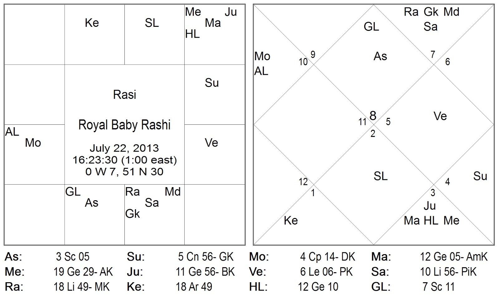 Vedic Astrology Consultancy & Research: Horoscope of Prince