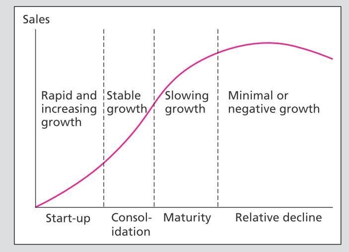 [整理] 金融名詞-巨觀經濟分析與產業分析