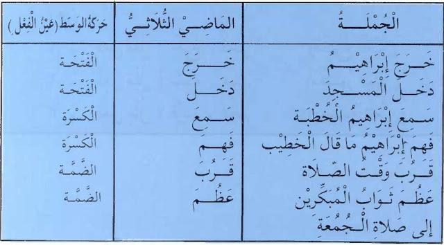 Kaidah Shorof 001 || Fi'il Madiy Tsulatsiy