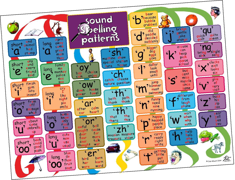 English For Kids English Sounds