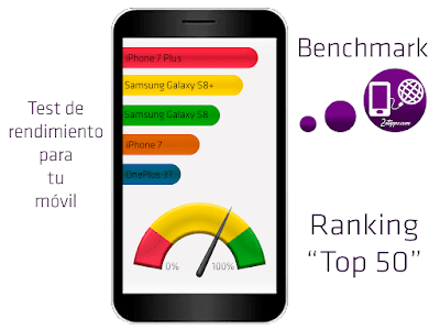 Resultados rendimiento benchmarks
