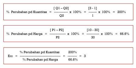 Elastisitas Harga tanpa Midpoint Method - Situasi II - www.ajarekonomi.com