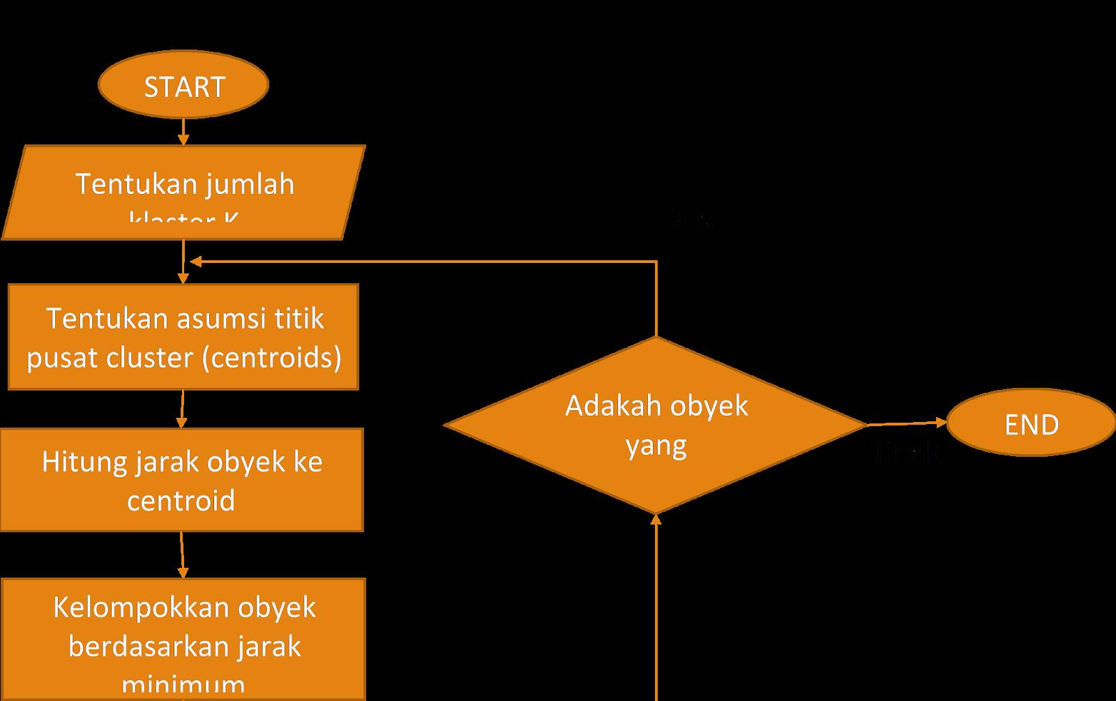 Contoh Perhitungan Manual Penerapan Metode K Means Klastering Datamining Java Zone