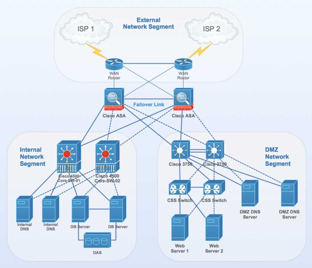 Basic Router Configurations On Cisco Router