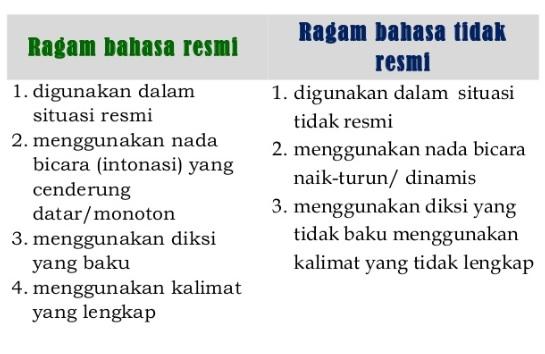Ragam Bahasa Resmi dan Tidak Resmi