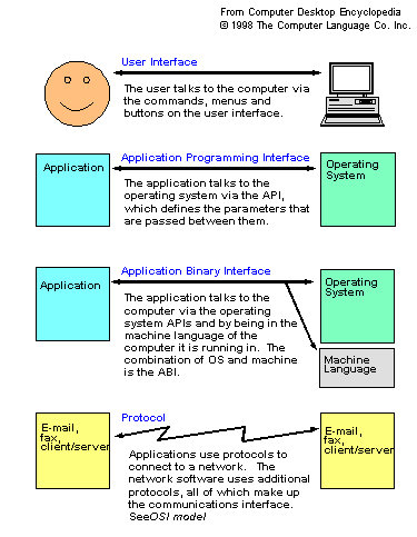 Application Programming Interface (API) | All about ...