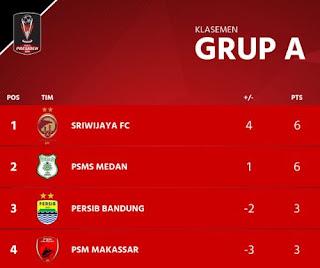 Klasemen Akhir Grup A Piala Presiden 2018