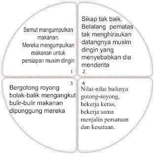 diagram semut