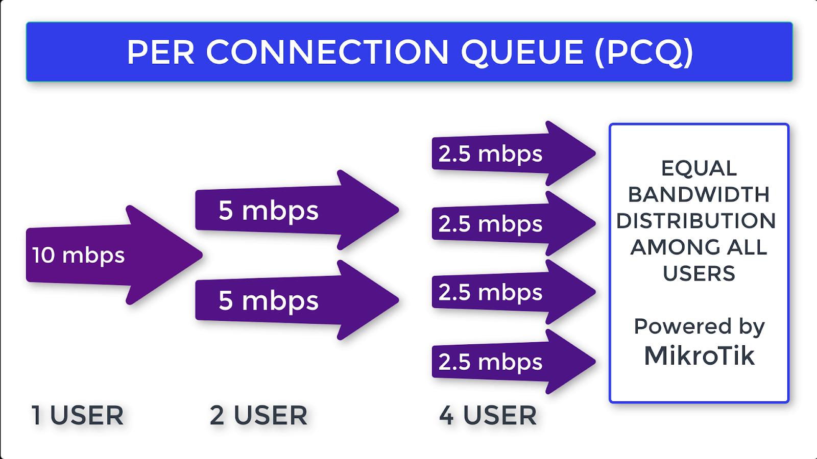 FA KNOW IT : Mikrotik PCQ Bandwidth Management