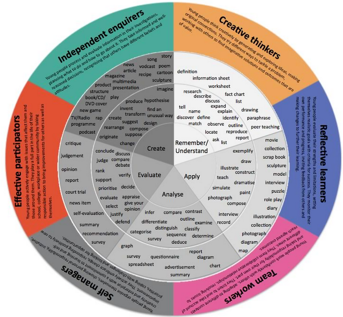8 Wonderful Blooms Taxonomy Posters For Teachers