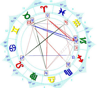 Robby Anderson horoscope Birth Chart